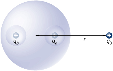 Figure shows a sphere with two cavities. A positive charge qa is in one cavity and a positive charge qb is in the other cavity. A positive charge q0 is outside the sphere at a distance r from its center.