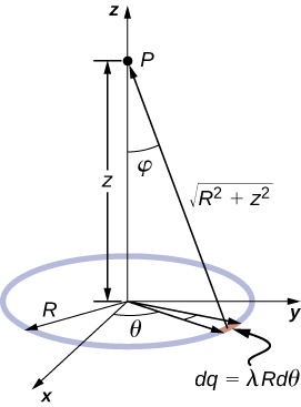 A ring of radius R is shown in the x y plane of an x y z coordinate system. The ring is centered on the origin. A small segment of the ring is shaded. The segment is at an angle of theta from the x axis, subtends an angle of d theta, and contains a charge of d q equal to lambda R d theta. Point P is on the z axis, a distance of z above the center of the ring. The distance from the shaded segment to point P is equal to the square root of R squared plus squared.