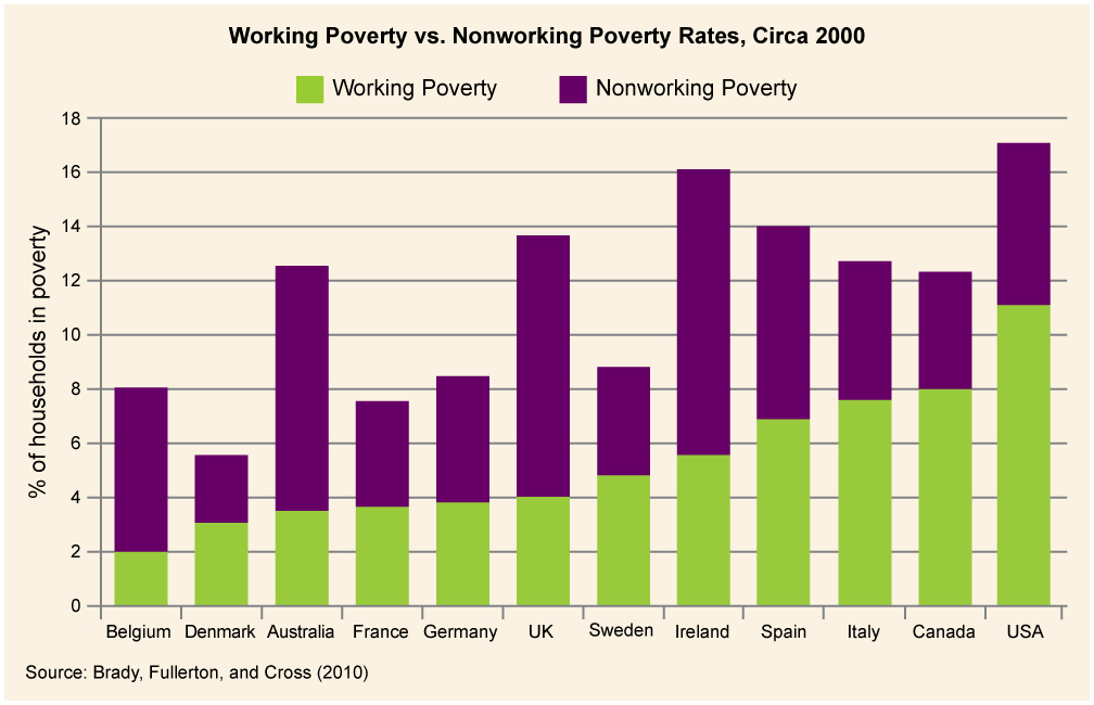 Graph depicting the working poverty vs. non-working poverty rates, distributed by country.