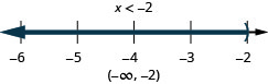 The solution is x is less than negative 2. Its graph has an open circle at negative 2 and is shaded to the left. Its interval notation is negative infinity to negative 2 within parentheses.