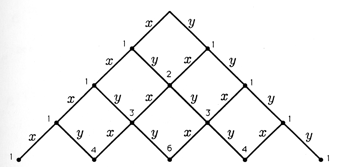 Figure two is a series of connected points forming pascal's triangle. From a top vertex, a point extends to the left and right at 45 degree angles. These lines continue only for a short distance, where they stop at a point and split to form two new lines at 45 degree angles to the left and right. This continues through four steps, forming a series of triangles and squares. Every line drawn towards the right is labeled, y, and every line drawn towards the left is labeled x. The points on the outside of the figure are labeled 1, and the points on the inside of the figure are labeled with the addition of the numbers to their upper-right and upper-left, 2 in the center, 3, and 3 below the 2, and 4, 6, 4 on the inside of the bottom row.