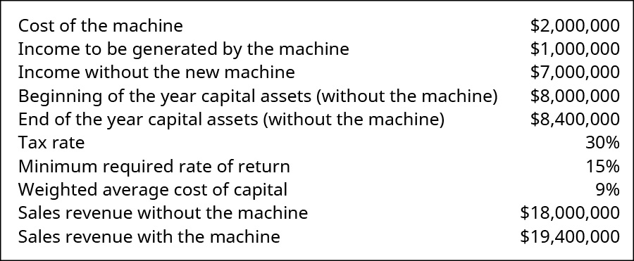 Cost of the machine $2,000,000. Income to be generated by the machine 1,000,000. Income without the new machine 7,000,000. Beginning of the year capital assets (without the machine) 12,000,000. End of the year capital assets (without the machine) 12,400,000. Tax rate 30 percent. Minimum required rate of return 15 percent. Weighted average cost of capital 9 percent. Sales revenue without the machine 18,000,000. Sales revenue with the machine 19,400,000.
