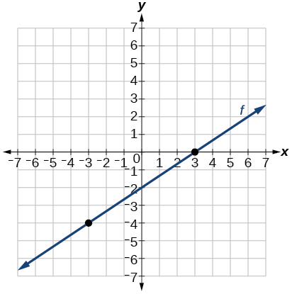 Graph of a line that passes through the points (-3, -4) and (3, 0) which results in a slope of 2/3.