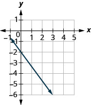 The graph shows the x y coordinate plane. The x-axis runs from negative 1 to 5 and the y-axis runs from negative 6 to 1. A line passes through the points (0, negative 2) and (3, negative 6).