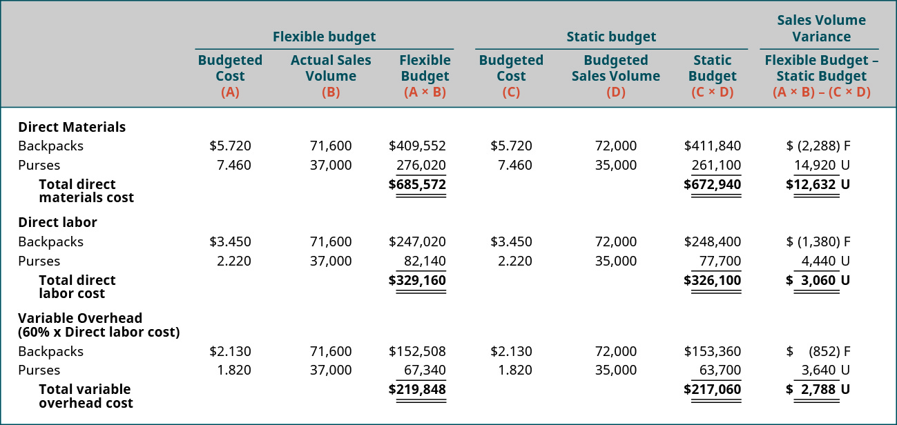 Columns (respectively) are Flexible Budget: Budgeted cost (A), Actual Sales Volume (B), Flexible Budget (A×B); Static Budget: Budgeted Cost (C), Budgeted Sales Volume (D), Static Budget (C×D); Sales Volume Variance: Flexible Budget-static budget (A×B) –(C×D); Direct Materials: Backpacks $5.720, 71,600, 409,552, 5.720, 72,000, 411,840, (2,288) F; Purses: 7.460, 37,000, 276,020, 7.460, 35,000, 261,100, 14,920 U; Total direct materials cost flexible budget is $685,572; Static Budget $672,940 for a sales volume variance of 12,632 U; Direct Labor: Backpacks $3.450, 71,600, 270,020, 3.450, 72,000, 248,400, (1,380) F; Purses: 2.220, 37,000, 82,140, 2.220, 35,000, 77,700, 4,440 U; Total direct labor cost flexible budget is $329,160; Static Budget $326,100 for a sales volume variance of 3,060 U; Variable Overhead (60% × Direct labor cost): Backpacks $2.130, 71,600, 152,508, 2.130, 72,000, 153,360, (852) F; Purses: 1,820, 37,000, 67,340, 1,820, 35,000, 63,700, 3,640 U; Total variable overhead cost flexible budget is $219,848; Static Budget $217,060 for a sales volume variance of 2,788 U.