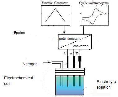 cyclic voltammetry Figure 1 : the cyclic voltammetry (cv) study from: electricity-driven metabolic shift through direct electron uptake by electroactive heterotroph clostridium pasteurianum figure 1 (a) the cv of various clostridium strains the ag/agcl electrode was used as the reference electrode and a glassy carbon electrode as the.