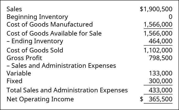 Sales $1,900,500. Less Cost of Goods Sold: Beginning Inventory 0 plus Cost of Goods Manufactured 1,566,000 equals Cost of Goods Available for Sale 1,566,000 less Ending Inventory 464,000 equals Cost of Goods Sold 1,102,000. Equals Gross Profit 798,500. Less Sales and Admin Expenses: Variable 133,000 and Fixed 300,000, Total Sales and Admin Expenses 433,000. Equals Net Operating Income $365,500.
