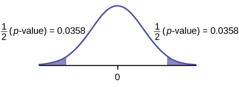 This is a normal distribution curve with mean equal to zero. Both the right and left tails of the curve are shaded. Each tail represents 1/2(p-value) = 0.0358.