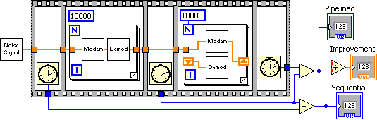 A diagram of a 'Task Pipelining Program Example'. The diagram is formed on a sort of film frame. There are also two rows. The upper from left to right is a box icon connected via an orange line to a box  with an 'N' with a '1000'in the upper left corner and an 'i' in the lower left. In the middle of this box are two horizontally oriented box icons. An orange line continues to the right to another box with the same setup as the previous, except the box icons are oriented vertically. The orange line continues through the upper box and ends to the right. The second row is below the other and consists of three clock icons linked by blue lines and then on the far right side there are arrows all pointing to three icons labeled from top to bottom 'pipelined', 'improvement', and 'sequential'.
