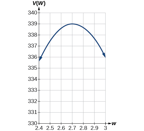 Graph of V(w)=(20-2w)(14-2w)w where the x-axis is labeled w and the y-axis is labeled V(w) on the domain [2.4, 3].