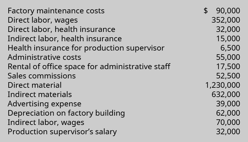 Factory maintenance costs $90,000; Direct labor, wages 352,000; Direct labor, health insurance 32,000; Indirect labor, health insurance 15,000; Health insurance for production supervisor 6,500; Administrative costs 55,000; Rental of office space for administrative staff 17,500; Sales commissions 52,500; Direct material 1,230,000; Indirect materials 632,000; Advertising expense 39,000; Depreciation on factory building 62,000; Indirect labor, wages, 70,000; Production supervisor's salary 32,000.