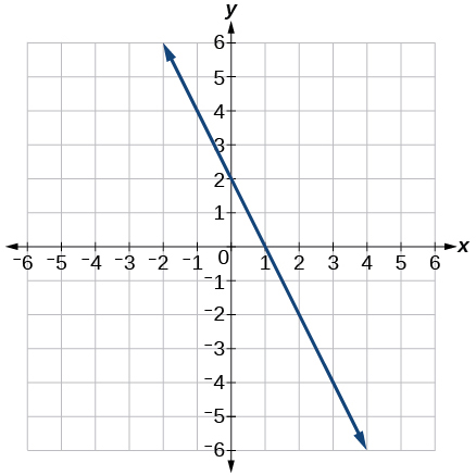 This image is a graph of a decreasing linear function on an x, y coordinate plane. The x and y-axis range from -6 to 6. The line passes through the points (0,2) and (1,0).