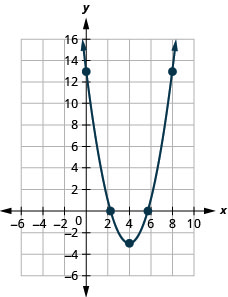 This figure shows an upward-opening parabola on the x y-coordinate plane. It has a vertex of (4, negative 3) and other points of (3, negative 2) and (5, negative 2).