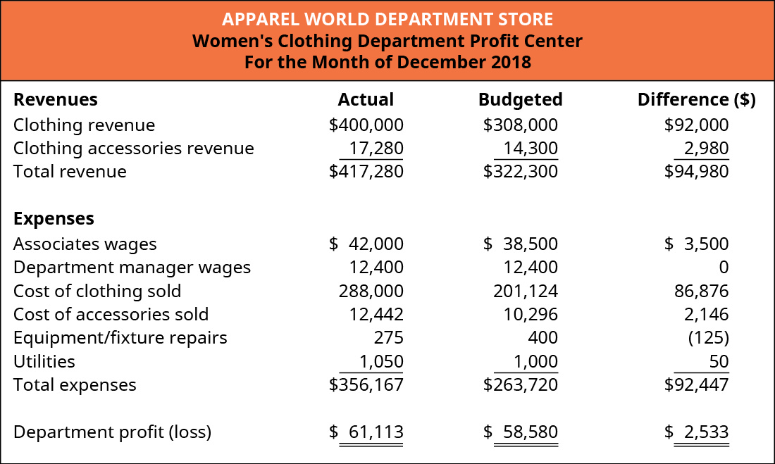 Women's Clothing Department Profit Center for the Month of December 2018. Four columns titled: Revenues, Actual, Budgeted, and Difference ($). The rows in the chart contain (respectively): Clothing revenue, $400,000, $308,000, $92,000; Clothing accessories revenue, $17,280, $14,300, $2,980; and Total revenue, $417,280, $322,300, $94,980. Expenses (using the same columns) are: Associates wages, $42,000, $38,500, $3,500; Department manager wages, $12,400, $12,400, $0; Cost of clothing sold, $288,000, $201,124, $86,876; Cost of accessories sold, $12,442, $10,276, $2,146; Equipment/fixture repairs, $275, $400, ($125); Utilities, $1,050, $1,000, $50; and Total expenses $356,167, $263,720, $92,447. Department profit (loss) $61,113, $58,580, $2,533.