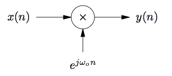 This figure is a small flow chart. On the left is the variable x(n), with an arrow pointing to the right at a circle containing an x inside. Below the circle is the expression e^(jω_0n), and an arrow from this expression points up at the circle. To the right of the circle is an arrow pointing to the right at the variable y)(n).