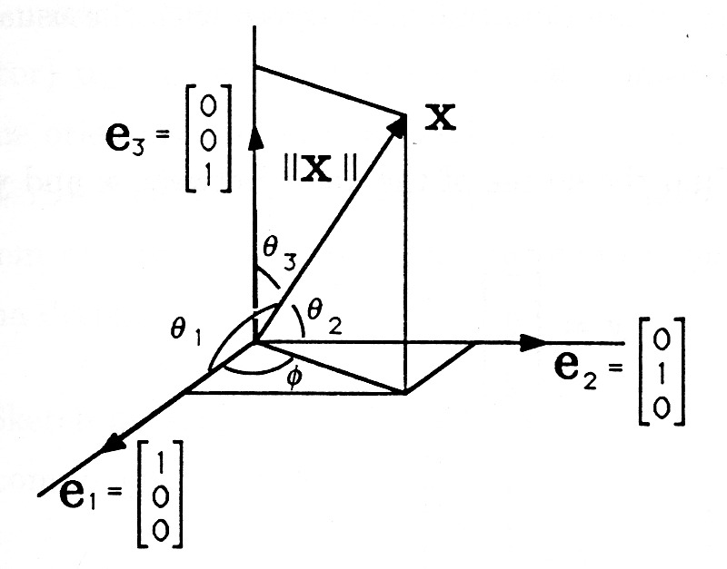Figure four is a three-dimensional graph with four vectors and measured angles between the vectors. Along the axis that moves towards the screen is the vector e_1, [1 0 0]. Along the axis moving up the page is the vector e_3, [0 0 1]. The angle between e_1 and e_3 is labeled θ_1. A third vector is drawn along the axis that moves to the right, and is labeled e_2 [0 1 0]. The angle between e_2 and e_3 is labeled θ_2. A fourth and final vector is drawn in the positive e_1 e_2 and e_3 directions, and is labeled x. The magnitude of x is labeled as ||x||. The angle between x and e_3 is labeled as θ_3. The angle between the projection of x onto the e_1 e_2 axis and the vector e_1 is labeled Φ.