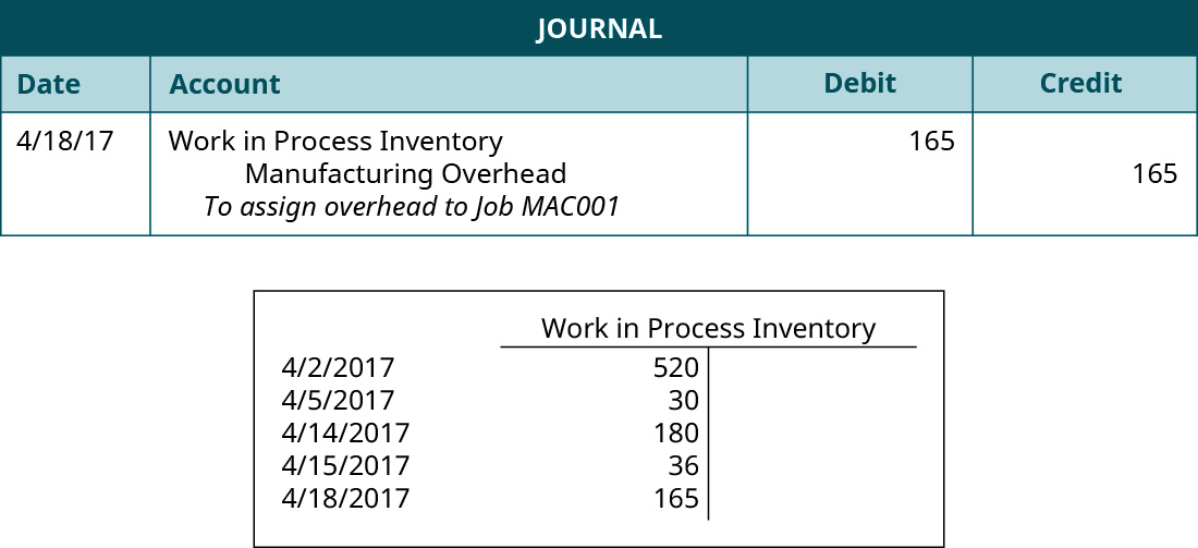 "A journal entry dated 4/18/17 lists Work in Process Inventory with a debit of 165, Manufacturing Overhead with a credit of 165, and the note ""To assign overhead to Job MAC0001. A T-account for ""Work in Process Inventory"" with five debit entries: 4/2/2017 520, 4/5/2017 30, 4/10/2017 30, and 4/15/2017 36, 4/18/2017 165."