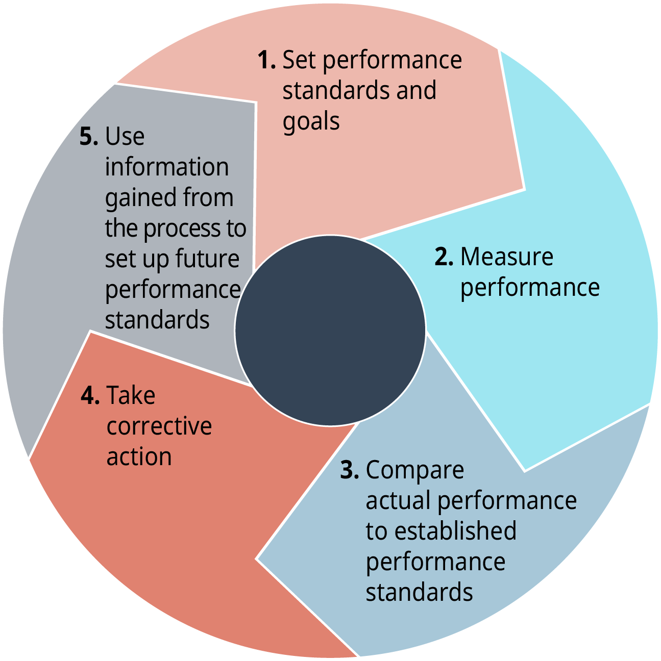 The Control Process is a cyclical process made up of five stages. Stage 1: Set performance standards and goals. Stage 2: Measure performance. Stage 3: Compare actual performance to established performance standards. Stage 4: Take corrective action. Stage 5: Use information gained from the process to set up future performance standards.