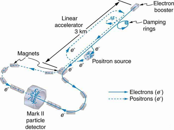 Sensational Particle Accelerator Diagram The Lhc A Look Inside Www Electric Mx Tl Wiring 101 Photwellnesstrialsorg