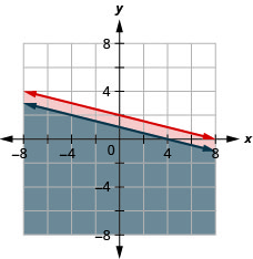 This figure shows a graph on an x y-coordinate plane of y is less than or equal to –(1/4)x + 2 and x + 4y is less than or equal to 4. The area to the below each line is shaded with the overlapping area shaded a slightly different color.
