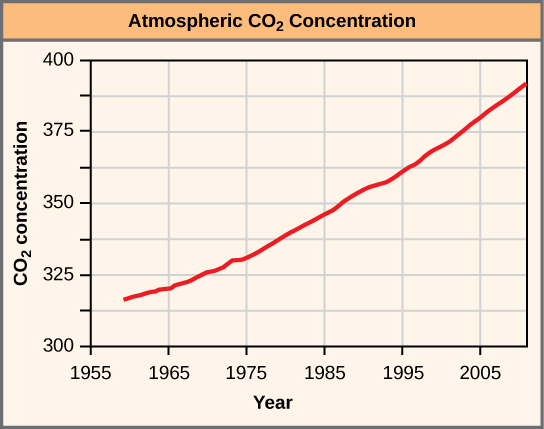 Atmospheric carbon dioxide concentration is plotted against year, from 1960 to 2010. Carbon dioxide concentration has steadily risen in the timeframe shown.