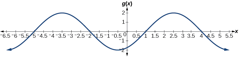 A graph of -2cos((pi/3)x+(pi/6)). Graph has amplitude of 2, period of 6, and has a phase shift of 0.5 to the left.