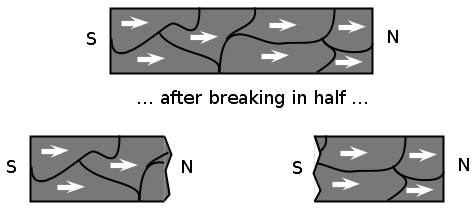 Magnetism - Derived copy of Physics - Grade 10 [CAPS 2011