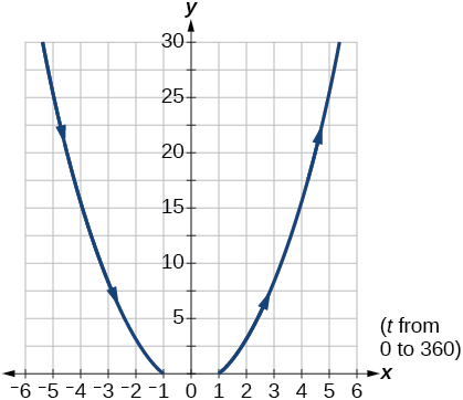 Graph of the given equations- looks like an upward opening parabola.