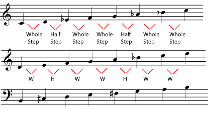 Natural Minor Scale Intervals (minor1.png)