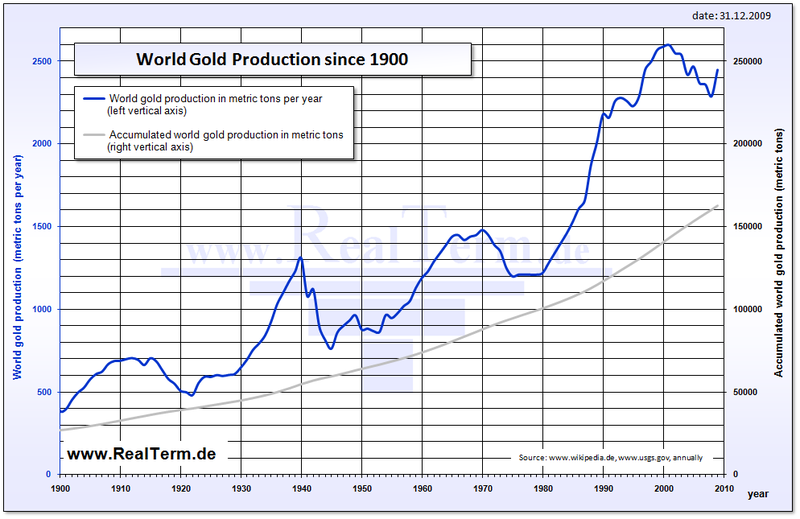 chart showing world gold production