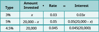 This table has four rows and four columns. The top row is a header row that reads from left to right Type, Amount invested, Rate, and Interest. The second row reads 3%, x, 0.03, and 0.03x. The third row reads 5%, 20,000 minus x, 0.05, and 0.05 times the quantity (20,000 minus x). The fourth row reads 4.5%, 20,000, 0.045, and 0.045 times 20,000.