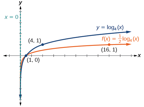 Graph of two functions. The parent function is y=log_4(x), with an asymptote at x=0 and labeled points at (1, 0), and (4, 1).The translation function f(x)=(1/2)log_4(x) has an asymptote at x=0 and labeled points at (1, 0) and (16, 1).
