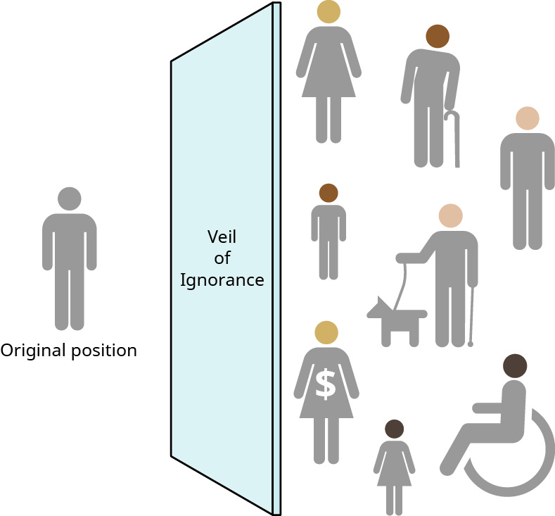 An illustration depicts a basic figure of a person, all in gray. The figure is labeled original position. To the right of the figure is a wall labeled veil of ignorance. On the other side of the wall, to the right, are eight figures with more details than the first. One figure has medium to light skin tone and a dress. One has medium to dark skin tone and a cane. One has light skin tone. One has light skin tone and a service dog. One has medium to dark skin tone. One has medium to light skin tone and a dress with a dollar sign on it. One has dark skin tone and a dress. One has dark skin tone and is in a wheelchair.