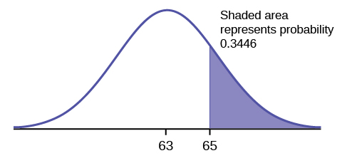 how to tell if graph is normally distributed statistics