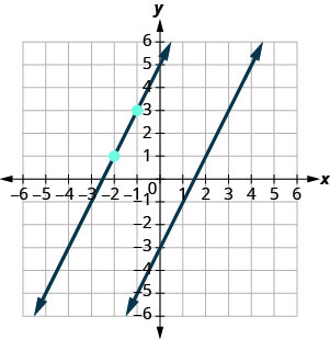 The graph shows the x y-coordinate plane. The x and y-axes each run from negative 7 to 7. The line whose equation is y equals 2x minus 3 intercepts the y-axis at (0, negative 3) and intercepts the x-axis at (3 halves, 0). The points (negative 2, 1) and (negative 1, 3) are plotted. A second line, parallel to the first, intercepts the x-axis at (negative 5 halves, 0), passes through the points (negative 2, 1) and (negative 1, 3), and intercepts the y-axis at (0, 5).
