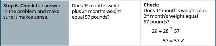 """In the sixth row, the first cell says """"Step 6. Check the answer and make sure it makes sense."""" The second cell says """"Does 1st month's weight plus 2nd month's weight equal 57 pounds?"""" The third cell contains the equation 29 plus 28 might equal 57. Below this is 57 equals 57 with a check mark next to it."""
