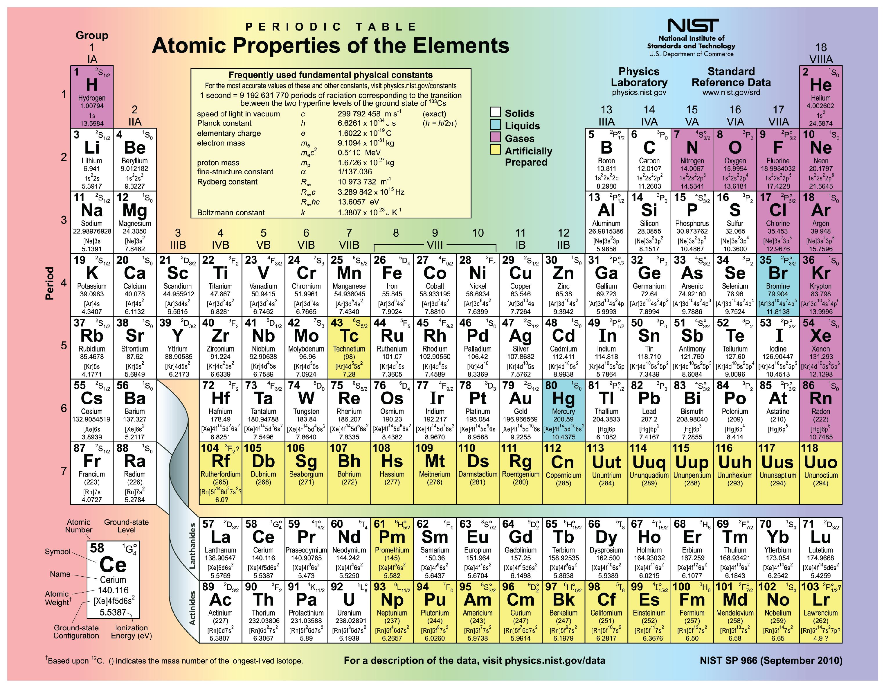 E book 01 elements and atoms the building blocks of matter this figure shows the periodic table urtaz Image collections