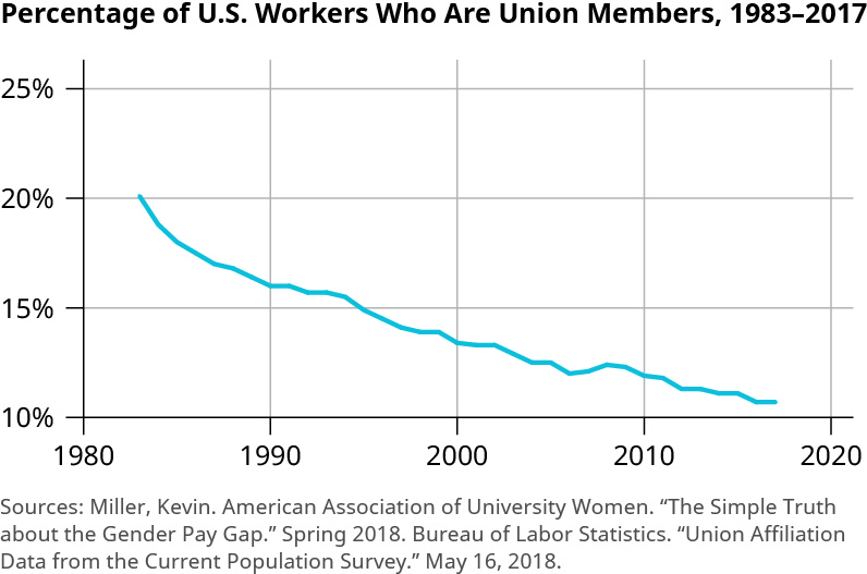 """The graph is titled """"Percentage of U.S. Workers Who Are Union Members, 1983 to 2017."""" The y-axis shows percentages from 10 to 25 percent, increasing by 5 percent increments. The x-axis shows years from 1980 to 2020, increasing by 10 year increments. The trend line starts at 20 percent and declines to just above 10 percent from 1983 to 2017. The decline from 1983 to about 1990 is more rapid and goes down to about 16 percent. The changes after that are more gradual, other than a decrease from about 16 percent to 14 percent from around 1994 to 1999. There is also a slight increase around 2006 to 2008 from about 12 percent to 12.5 percent."""