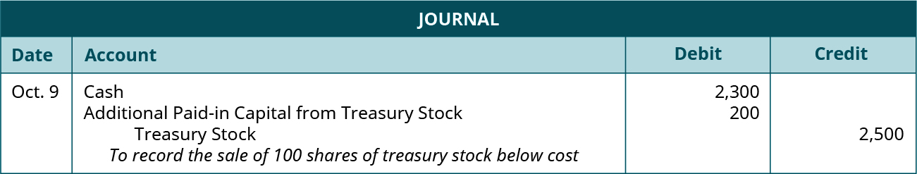 "Journal entry for October 9: Debit Cash for 2,300, debit Additional Paid-in Capital from Treasury Stock 200, credit Treasury Stock for 2,500. Explanation: ""To record the sale of 100 shares of treasury stock below cost."""