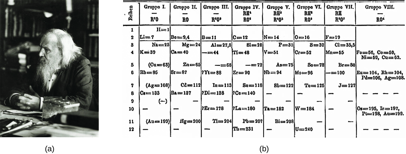 The periodic table chemistry openstax cnx figure a shows a photograph of dimitri mendeleev figure b shows the first periodic table urtaz