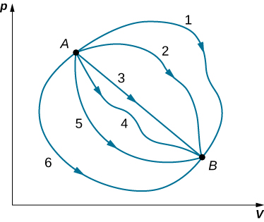 The figure is a graph of p on the vertical as a function of V on the horizontal axis. Six different curves are shown, all connecting a point A on the graph to a point B. The pressure at A is larger than at B, and the volume at A is lower than at B. Curve 1 goes up and curves around to reach B from above. Curve 2 is  similar to 1 but not as curved. Curve 3 is a straight line from A to B. Curve 4 wiggles a bit below the straight line of curve 3. Curve 5 bends down and around to B, reaching it from below. Curve 6 is similar to curve 5 but goes farther out.
