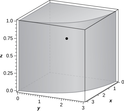 A quarter cylinder in the first quadrant with height 1 and radius 3. A point is marked at (9/(2 pi), 9/(2 pi), 2/3).