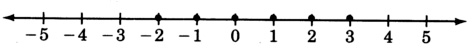 Shaded Number Line a Number Line With Arrows on