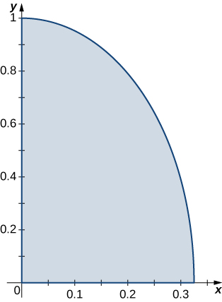 The quarter section of an ellipse in the first quadrant with center the origin, major axis 2, and minor axis roughly 0.64.