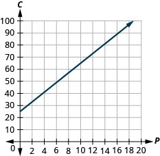This figure shows the graph of a straight line on the x y-coordinate plane. The x-axis runs from negative 2 to 20. The y-axis runs from negative 10 to `00. The line goes through the points (0, 25) and (1, 29).