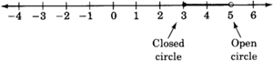 A number line with arrows on each end, and labeled from negative four to six in increments of one. There is a closed circle at three, and an open circle at five. These two circles are connected by a black line.