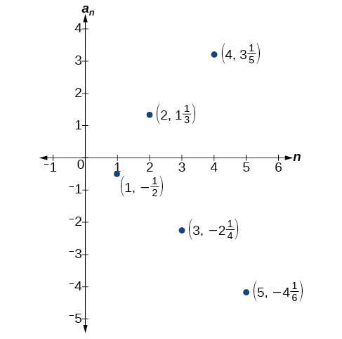 Graph of a scattered plot with labeled points: (1, -1/2), (2, 4/3), (3, -9/4), (4, 16/5), and (5, -25/6). The x-axis is labeled n and the y-axis is labeled a_n.