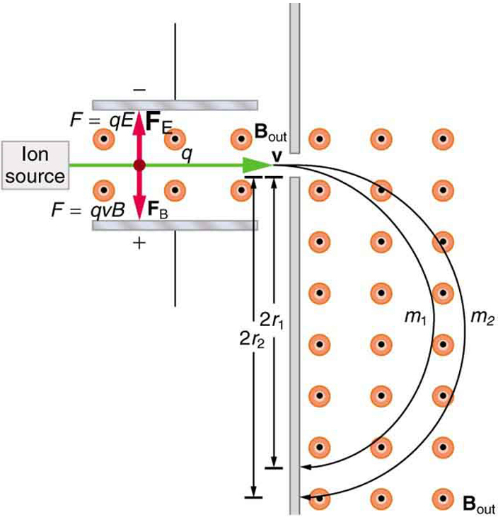 More applications of magnetism college physics ap physics b phs diagram of a mass spectrometer ions travel to the right with velocity v from the fandeluxe Images