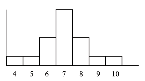 A histogram with a symmetrical data distribution, with a mean, median, and mode of 7.