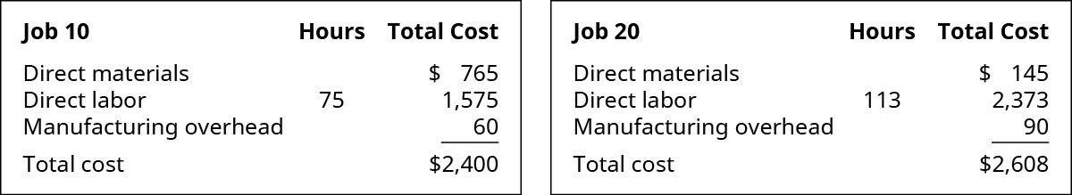 A chart for both Jobs 10 and 20 showing the production costs. Job 10's costs are: Direct Materials $765, Direct Labor 75 hours for labor cost of 1574, Manufacturing Overhead 60, equaling a total cost of $2400. Job 20's costs are: Direct Materials $145, Direct Labor 113 hours for labor cost of 2373, Manufacturing Overhead 90, equaling a total cost of $2608.